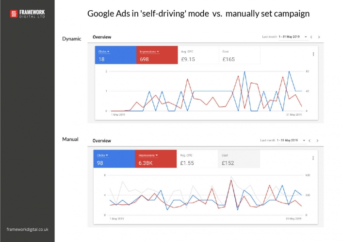 google ads chart comparing two campaigns